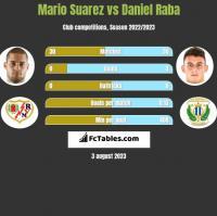 Mario Suarez vs Daniel Raba h2h player stats