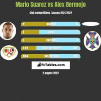 Mario Suarez vs Alex Bermejo h2h player stats