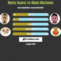 Mario Suarez vs Manu Morlanes h2h player stats