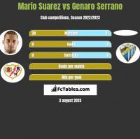 Mario Suarez vs Genaro Serrano h2h player stats