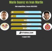 Mario Suarez vs Ivan Martin h2h player stats