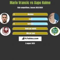 Mario Vrancic vs Aapo Halme h2h player stats