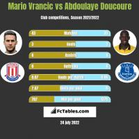Mario Vrancic vs Abdoulaye Doucoure h2h player stats