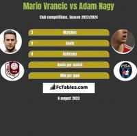 Mario Vrancic vs Adam Nagy h2h player stats