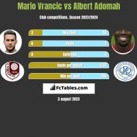 Mario Vrancic vs Albert Adomah h2h player stats