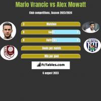 Mario Vrancic vs Alex Mowatt h2h player stats