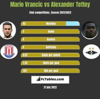Mario Vrancic vs Alexander Tettey h2h player stats