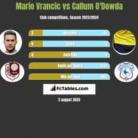 Mario Vrancic vs Callum O'Dowda h2h player stats