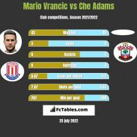 Mario Vrancic vs Che Adams h2h player stats