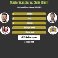 Mario Vrancic vs Chris Brunt h2h player stats