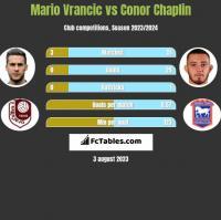 Mario Vrancic vs Conor Chaplin h2h player stats