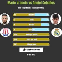 Mario Vrancic vs Daniel Ceballos h2h player stats