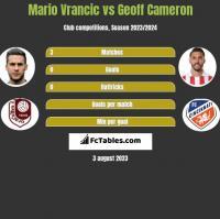 Mario Vrancic vs Geoff Cameron h2h player stats