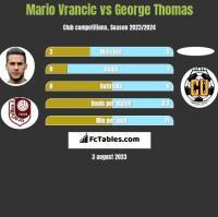 Mario Vrancic vs George Thomas h2h player stats