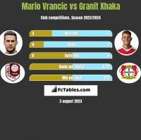 Mario Vrancic vs Granit Xhaka h2h player stats
