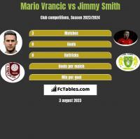 Mario Vrancic vs Jimmy Smith h2h player stats