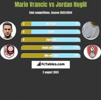 Mario Vrancic vs Jordan Hugill h2h player stats
