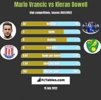 Mario Vrancic vs Kieran Dowell h2h player stats