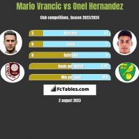 Mario Vrancic vs Onel Hernandez h2h player stats