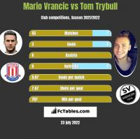 Mario Vrancic vs Tom Trybull h2h player stats