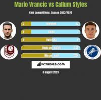 Mario Vrancic vs Callum Styles h2h player stats