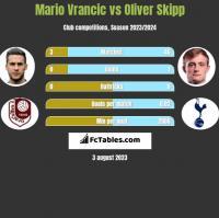Mario Vrancic vs Oliver Skipp h2h player stats