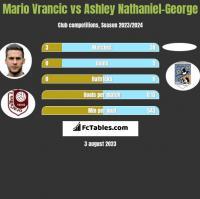Mario Vrancic vs Ashley Nathaniel-George h2h player stats