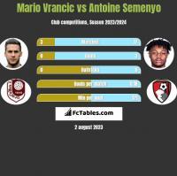 Mario Vrancic vs Antoine Semenyo h2h player stats