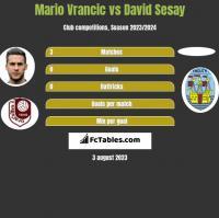 Mario Vrancic vs David Sesay h2h player stats