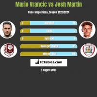 Mario Vrancic vs Josh Martin h2h player stats