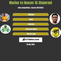 Marion vs Nasser Al-Shamrani h2h player stats