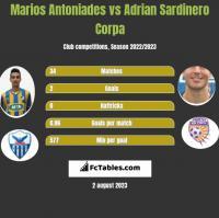 Marios Antoniades vs Adrian Sardinero Corpa h2h player stats
