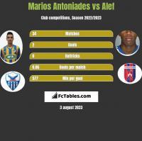 Marios Antoniades vs Alef h2h player stats