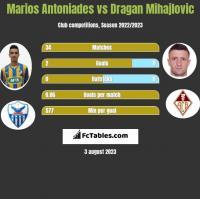 Marios Antoniades vs Dragan Mihajlovic h2h player stats