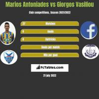 Marios Antoniades vs Giorgos Vasiliou h2h player stats
