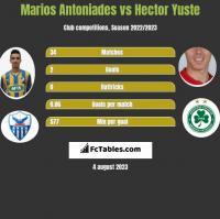 Marios Antoniades vs Hector Yuste h2h player stats