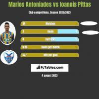 Marios Antoniades vs Ioannis Pittas h2h player stats