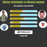 Marios Antoniades vs Nicolas Ioannou h2h player stats