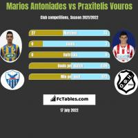 Marios Antoniades vs Praxitelis Vouros h2h player stats