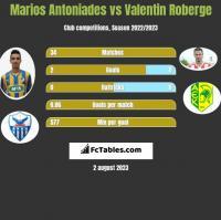 Marios Antoniades vs Valentin Roberge h2h player stats