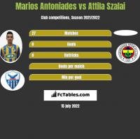 Marios Antoniades vs Attila Szalai h2h player stats
