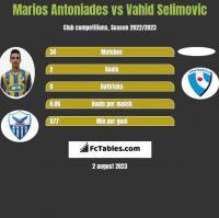 Marios Antoniades vs Vahid Selimovic h2h player stats