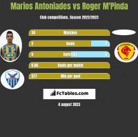 Marios Antoniades vs Roger M'Pinda h2h player stats