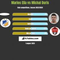 Marios Elia vs Michal Duris h2h player stats