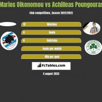 Marios Oikonomou vs Achilleas Poungouras h2h player stats