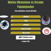 Marios Oikonomou vs Avraam Papadopoulos h2h player stats