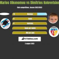Marios Oikonomou vs Dimitrios Kolovetsios h2h player stats