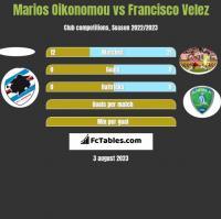 Marios Oikonomou vs Francisco Velez h2h player stats