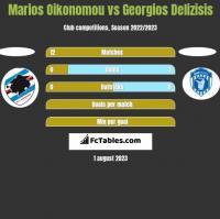 Marios Oikonomou vs Georgios Delizisis h2h player stats