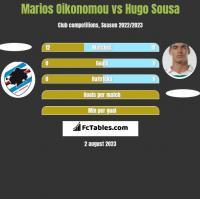 Marios Oikonomou vs Hugo Sousa h2h player stats